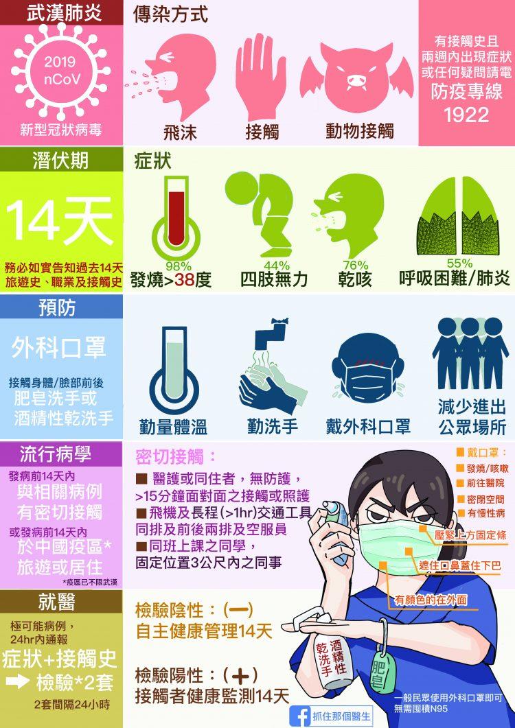武漢肺炎衛教0129-e1580354276659